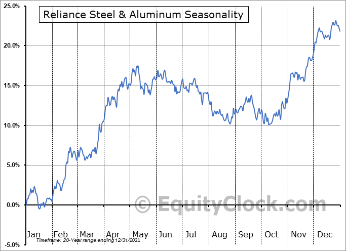 Reliance Steel & Aluminum (NYSE:RS) Seasonal Chart
