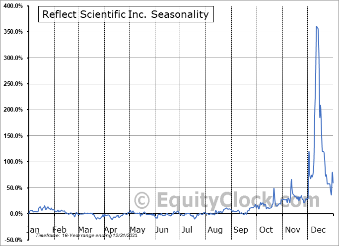 Reflect Scientific Inc. (OTCMKT:RSCF) Seasonal Chart
