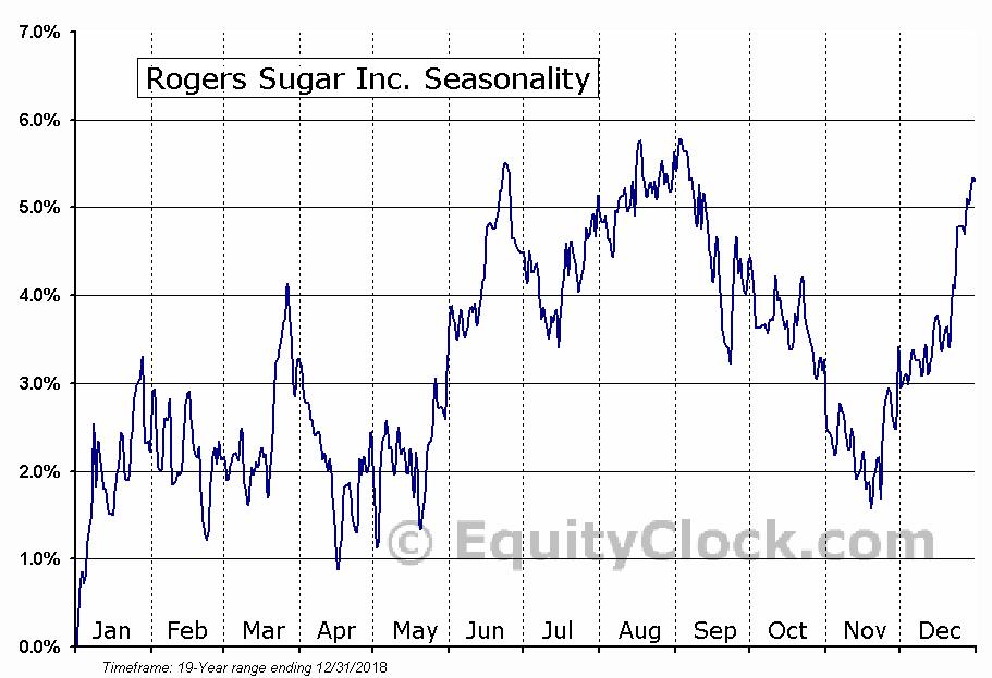 Rogers Sugar Inc. (TSE:RSI.TO) Seasonal Chart