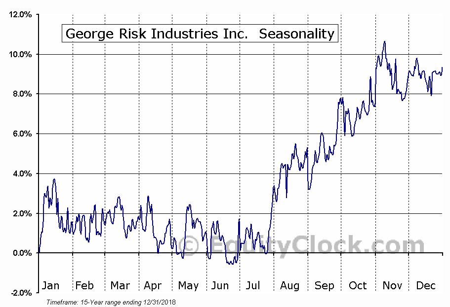 George Risk Industries Inc.  (OTCMKT:RSKIA) Seasonal Chart