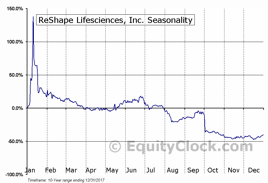 ReShape Lifesciences, Inc. (NASD:RSLS) Seasonal Chart