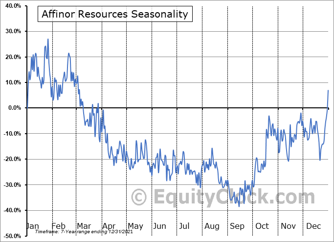 Affinor Resources (OTCMKT:RSSFF) Seasonal Chart