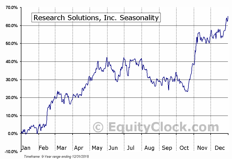 Research Solutions, Inc. (OTCMKT:RSSS) Seasonal Chart