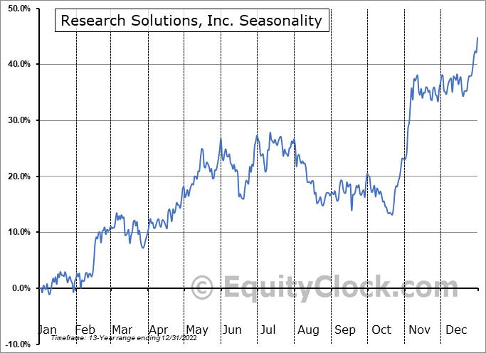 Research Solutions, Inc. (OTCMKT:RSSS) Seasonal Chart