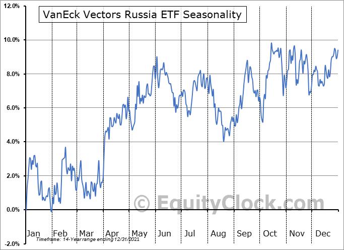 VanEck Vectors Russia ETF (NYSE:RSX) Seasonal Chart