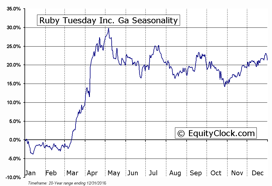 Ruby Tuesday Inc. Ga (NYSE:RT) Seasonal Chart
