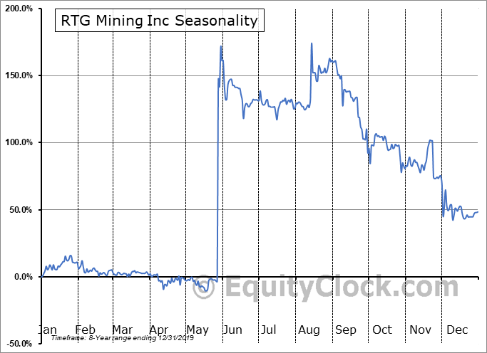 RTG Mining Inc (TSE:RTG.TO) Seasonal Chart