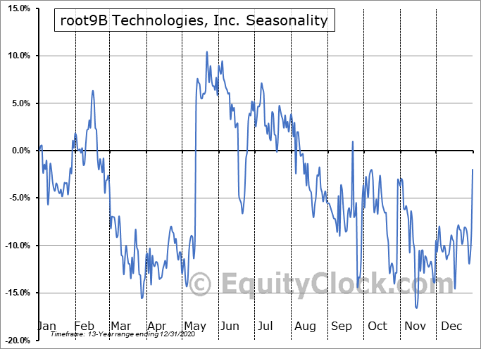 root9B Technologies, Inc. (OTCMKT:RTNB) Seasonal Chart