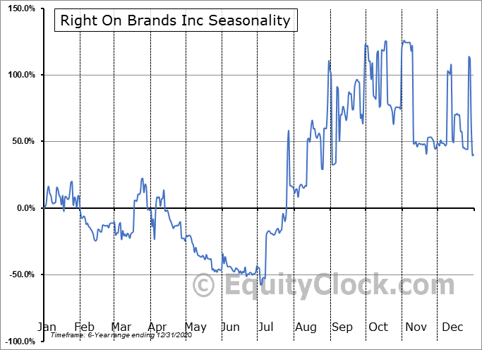 Right On Brands Inc (OTCMKT:RTON) Seasonal Chart