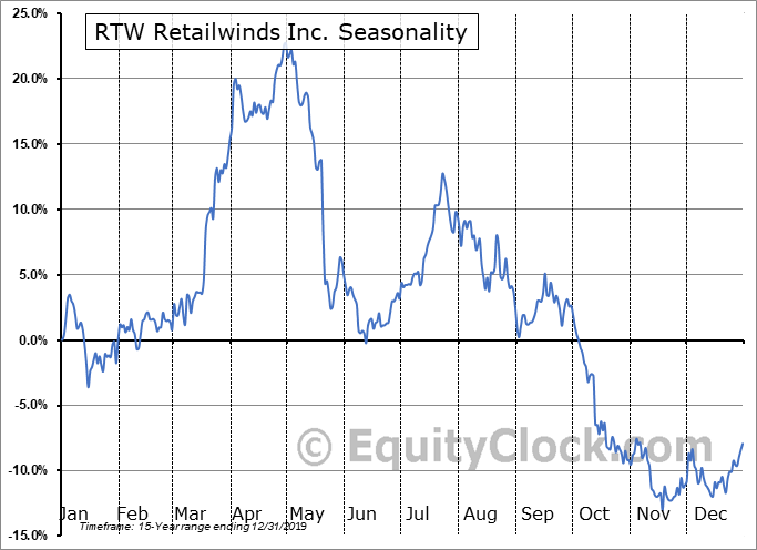 RTW Retailwinds Inc. (NYSE:RTW) Seasonal Chart