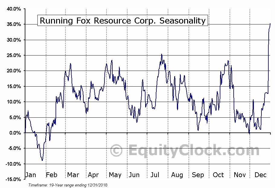 Running Fox Resource Corp. (TSXV:RUN.V) Seasonal Chart