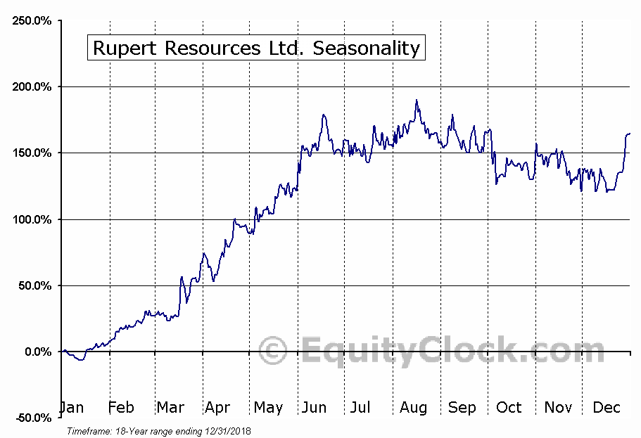 Rupert Resources Ltd. (TSXV:RUP) Seasonal Chart