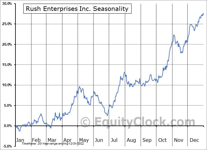 Rush Enterprises Inc. (NASD:RUSHA) Seasonal Chart