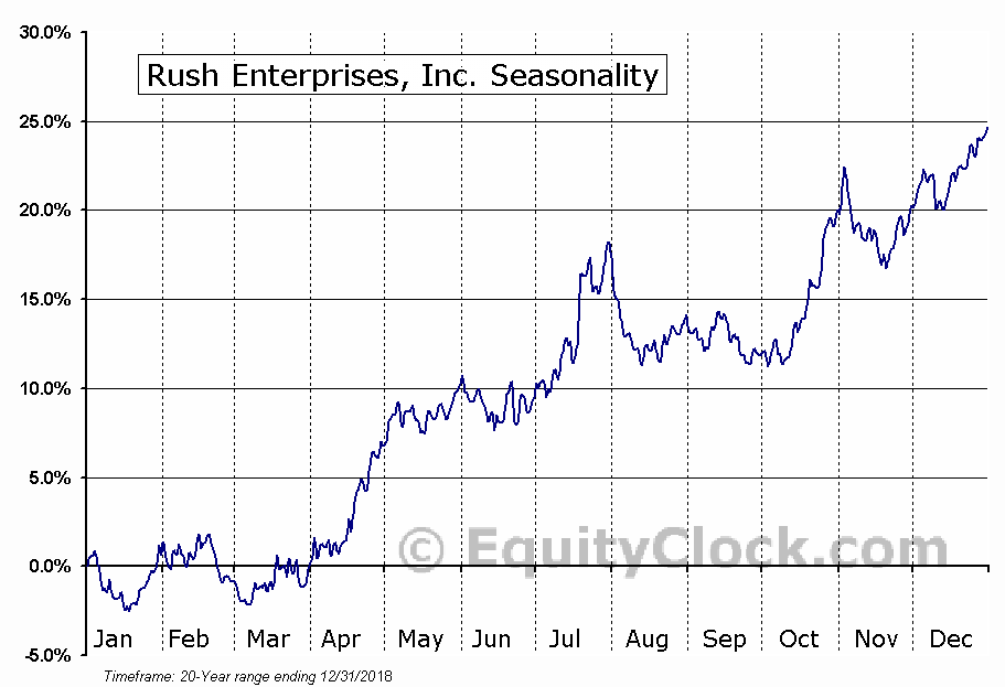 Rush Enterprises, Inc. (NASD:RUSHB) Seasonal Chart