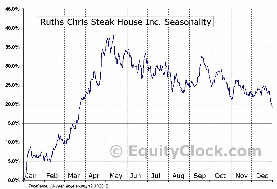 Ruths Chris Steak House Inc. (NASD:RUTH) Seasonal Chart