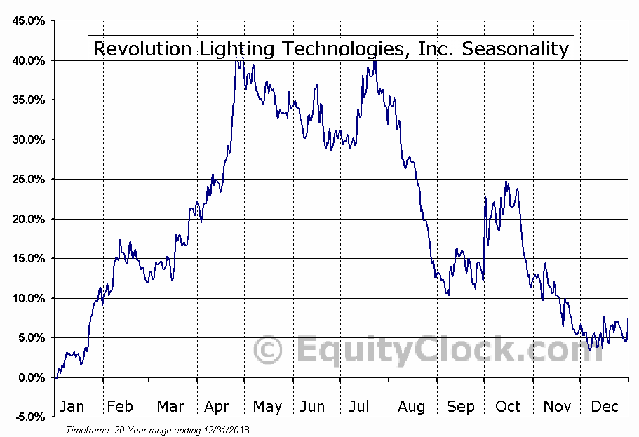 Revolution Lighting Technologies (NASD:RVLT) Seasonal Chart