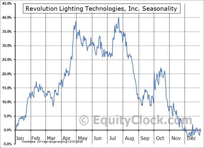 Revolution Lighting Technologies, Inc. (NASD:RVLT) Seasonal Chart