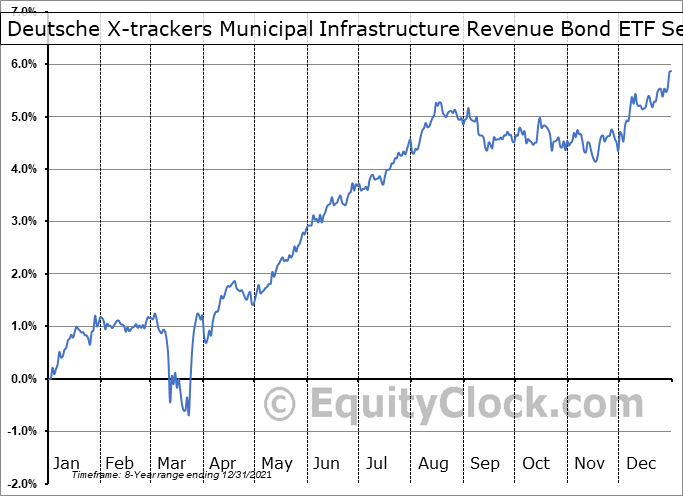 Deutsche X-trackers Municipal Infrastructure Revenue Bond ETF (AMEX:RVNU) Seasonal Chart