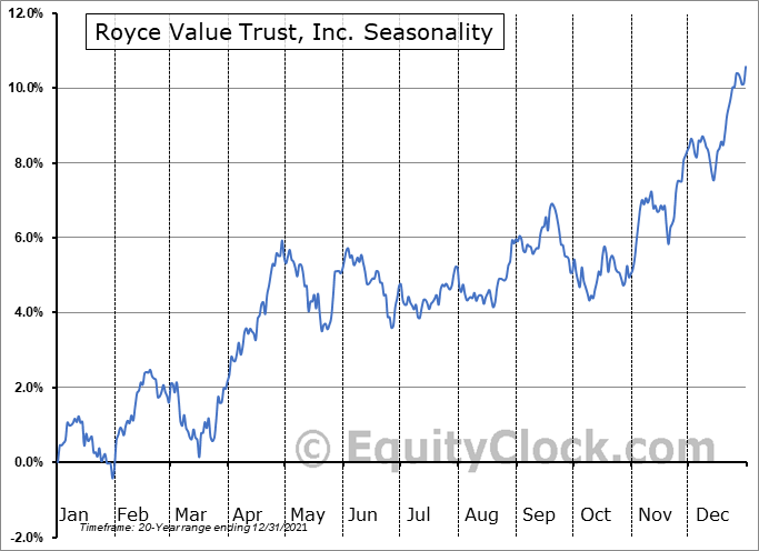 Royce Value Trust, Inc. (NYSE:RVT) Seasonal Chart