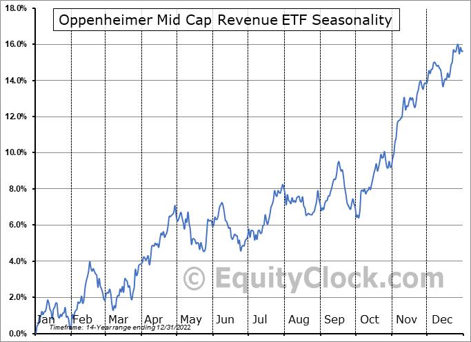 Oppenheimer Mid Cap Revenue ETF (NYSE:RWK) Seasonal Chart