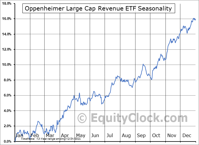 Oppenheimer Large Cap Revenue ETF (NYSE:RWL) Seasonal Chart