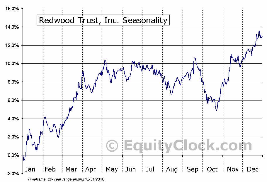 Redwood Trust, Inc. (NYSE:RWT) Seasonal Chart