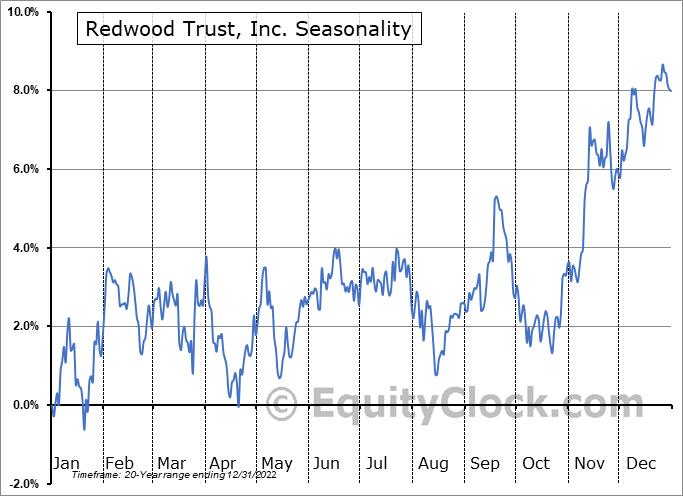Redwood Trust, Inc. (NYSE:RWT) Seasonal Chart
