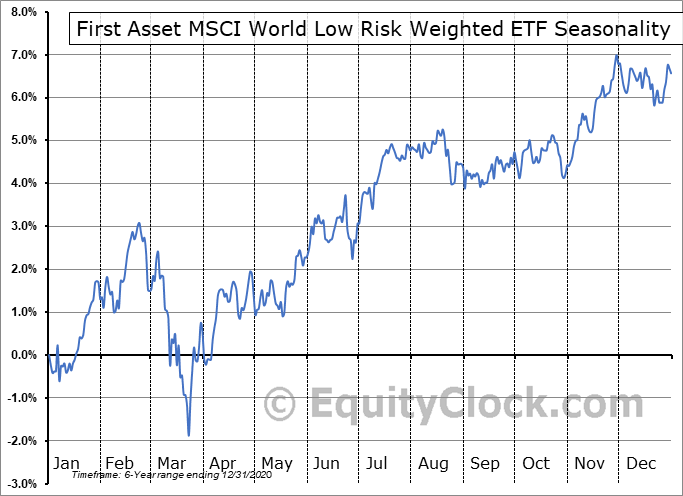 First Asset MSCI World Low Risk Weighted ETF (CAD Hedged) (TSE:RWW.TO) Seasonal Chart