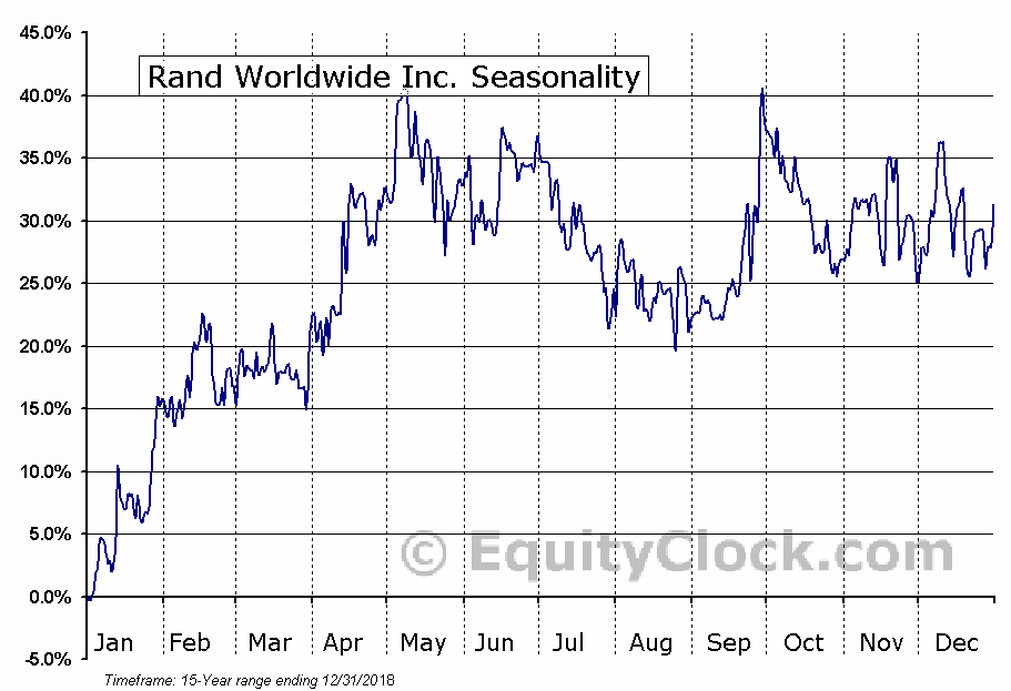 Rand Worldwide Inc. (OTCMKT:RWWI) Seasonal Chart