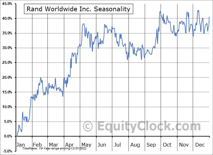 Rand Worldwide Inc. (OTCMKT:RWWI) Seasonal Chart