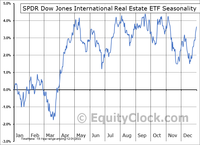 SPDR Dow Jones International Real Estate ETF (NYSE:RWX) Seasonal Chart