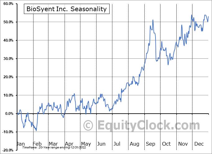 BioSyent Inc. (TSXV:RX.V) Seasonal Chart