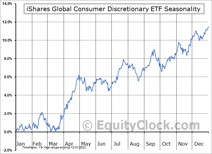iShares Global Consumer Discretionary ETF (NYSE:RXI) Seasonal Chart