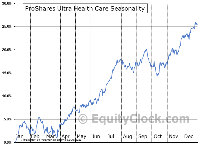 ProShares Ultra Health Care (NYSE:RXL) Seasonal Chart