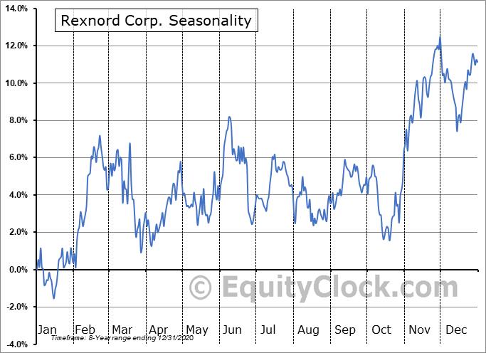 Rexnord Corp. (NYSE:RXN) Seasonal Chart