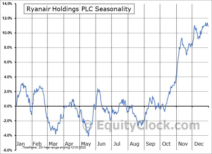 Ryanair Holdings PLC (NASD:RYAAY) Seasonal Chart