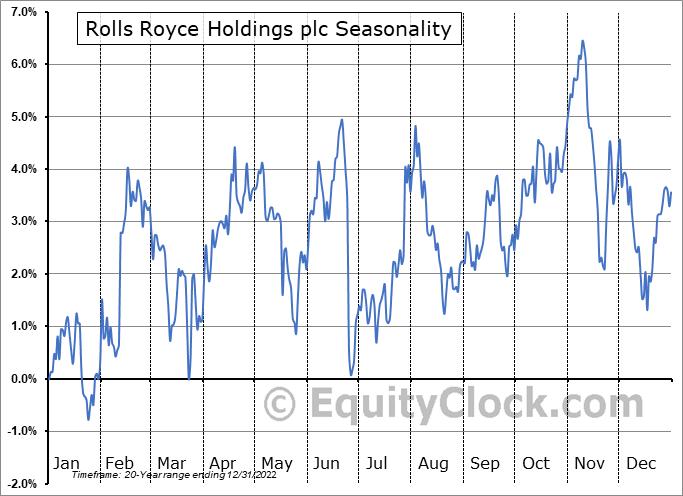 Rolls Royce Holdings plc (OTCMKT:RYCEY) Seasonal Chart