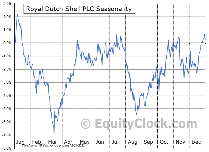 Royal Dutch Shell PLC (OTCMKT:RYDAF) Seasonal Chart