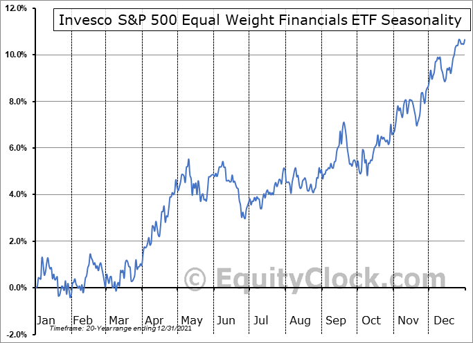 Invesco S&P 500 Equal Weight Financials ETF (NYSE:RYF) Seasonal Chart