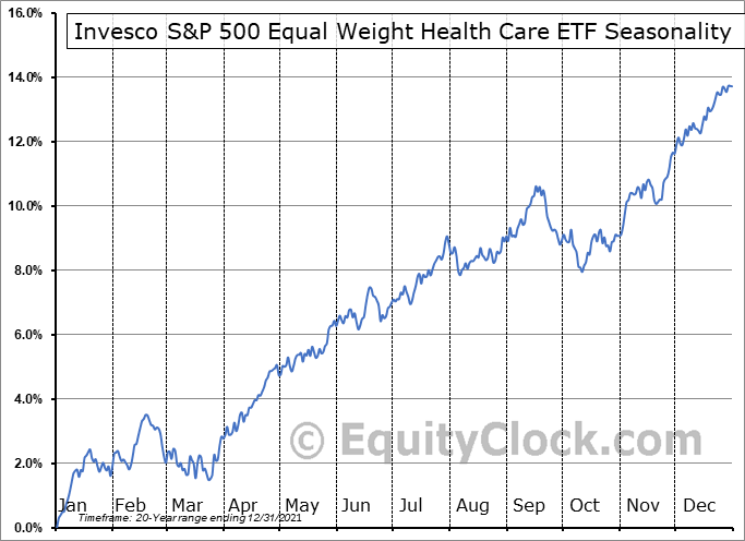 Invesco S&P 500 Equal Weight Health Care ETF (NYSE:RYH) Seasonal Chart