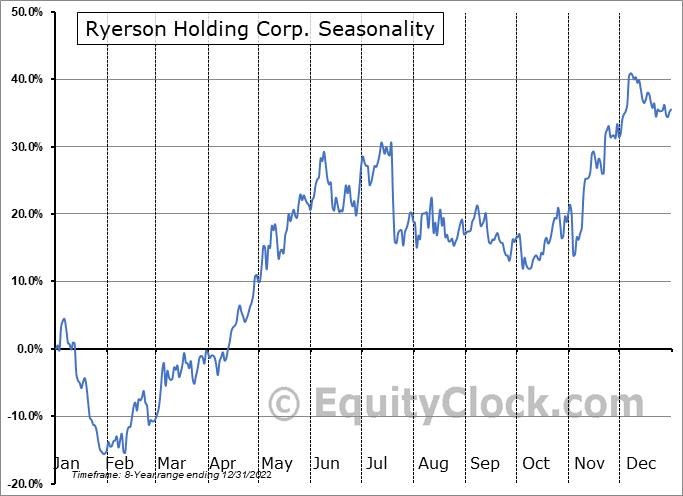 Ryerson Holding Corp. (NYSE:RYI) Seasonal Chart
