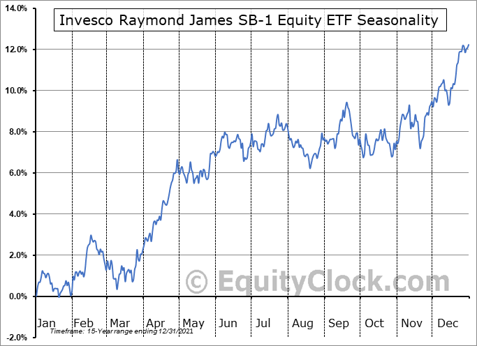 Invesco Raymond James SB-1 Equity ETF (NYSE:RYJ) Seasonal Chart