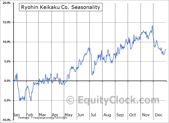 Ryohin Keikaku Co. (OTCMKT:RYKKY) Seasonal Chart