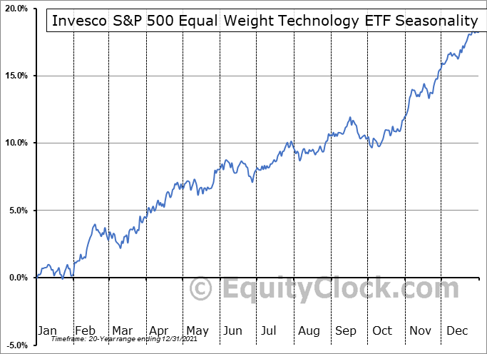 Invesco S&P 500 Equal Weight Technology ETF (NYSE:RYT) Seasonal Chart