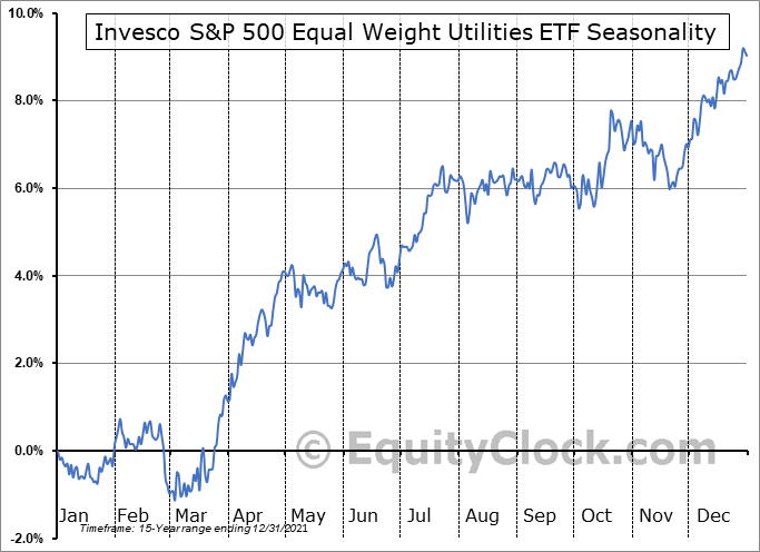 Invesco S&P 500 Equal Weight Utilities ETF (NYSE:RYU) Seasonal Chart