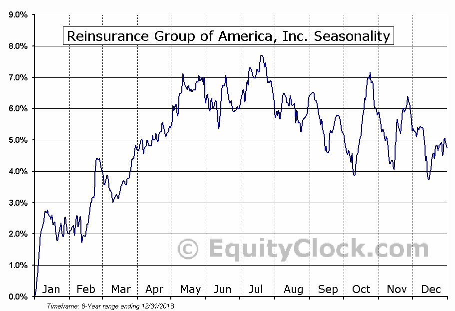Reinsurance Group of America, Inc. (NYSE:RZA) Seasonal Chart