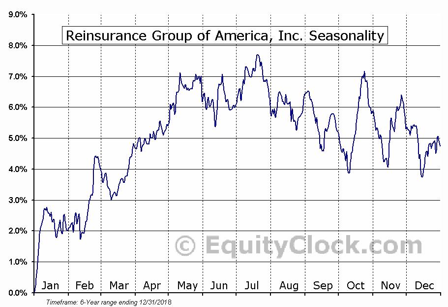 Reinsurance Group of America, Inc. (NYSE:RZA) Seasonal Chart