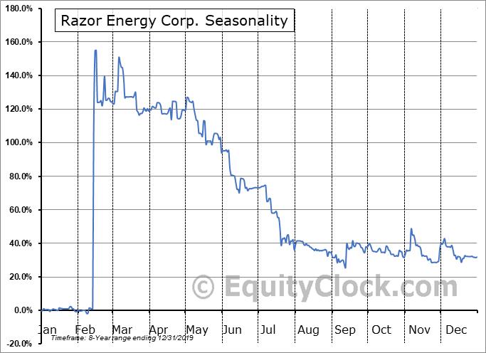 Razor Energy Corp. (TSXV:RZE.V) Seasonal Chart