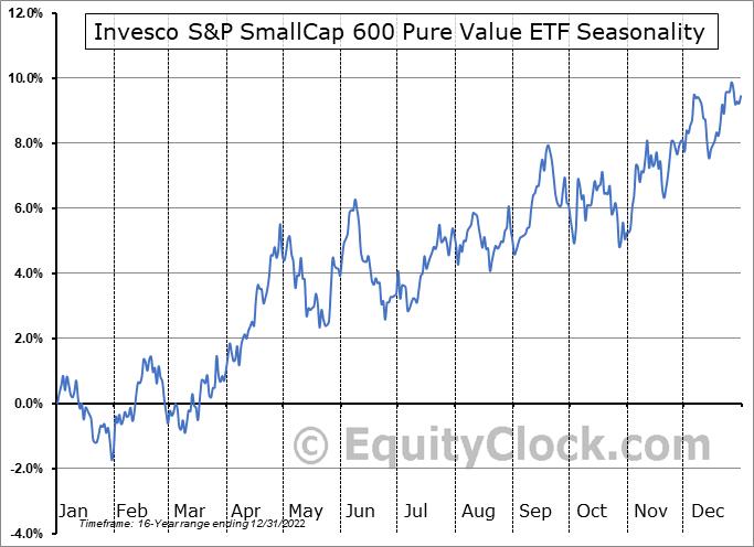 Invesco S&P SmallCap 600 Pure Value ETF (NYSE:RZV) Seasonal Chart
