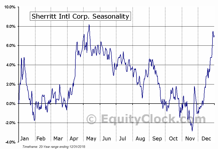 Sherritt International Corporation  (TSE:S) Seasonal Chart